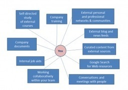 How do you learn best in the workplace? | Learning in the Social Workplace | Social Workplace and Learning | Scoop.it