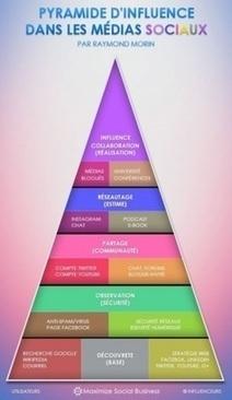 La pyramide d'influence dans les medias sociaux | Information | Scoop.it