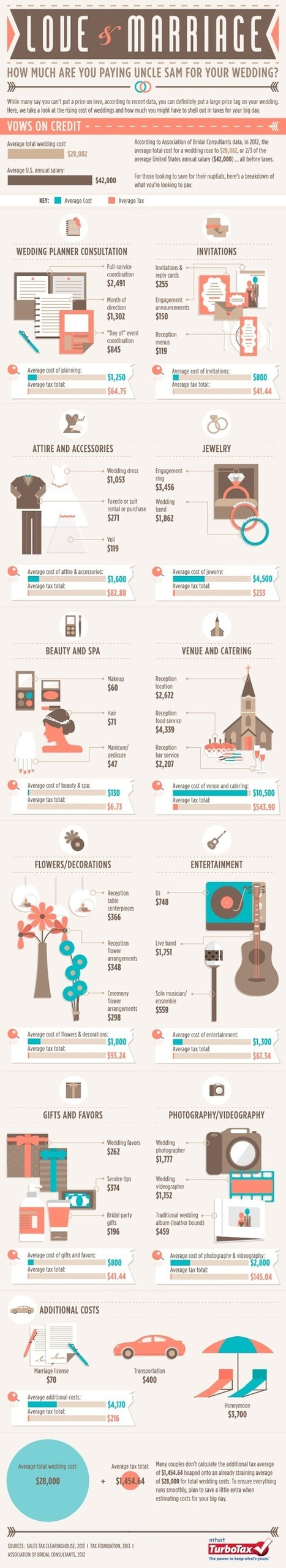 Love and Marriage: How Much Are You Paying Uncle Sam for Your Wedding [Infographic]? | Things you should know before marriage | Scoop.it
