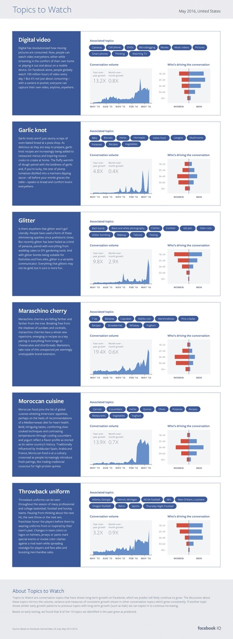 Facebook Topics to Watch – 'Digital Video' Seeing Big, Sustained Growth #Infographic | Inspired By Design | Scoop.it