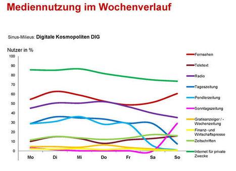 "Neue Sinus-Milieu 2013 Kategorie: über den ""Digitalen Kosmopoliten"" | SINUS Milieus & Religion | Scoop.it"