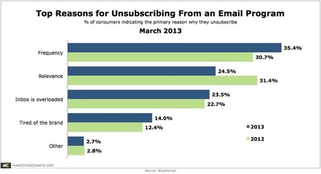4 Email Marketing Mistakes that Make Your Members Hit 'Unsubscribe' | Wordstream | Ask Pro-Active Marketing | Scoop.it