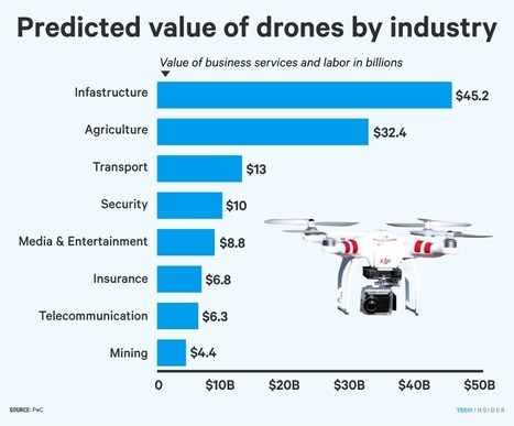 Drones could replace $127 billion worth of human labor | Mind Your Business! | Scoop.it