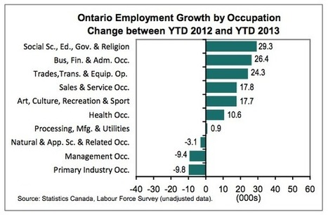 Ontario Employment Growth by ocupation | Toronto and GTA Real Estate charts | Scoop.it
