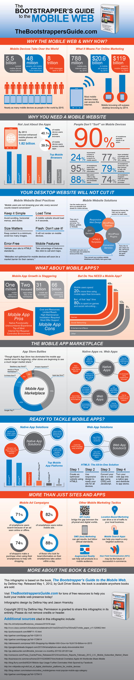 The Ultimate Mobile Web Infographic #mobile | AtDotCom Social media | Scoop.it