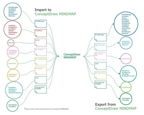 Looking at ConceptDraw MINDMAP as a Replacement for Mindjet Mindmanager | Curiosité | Scoop.it