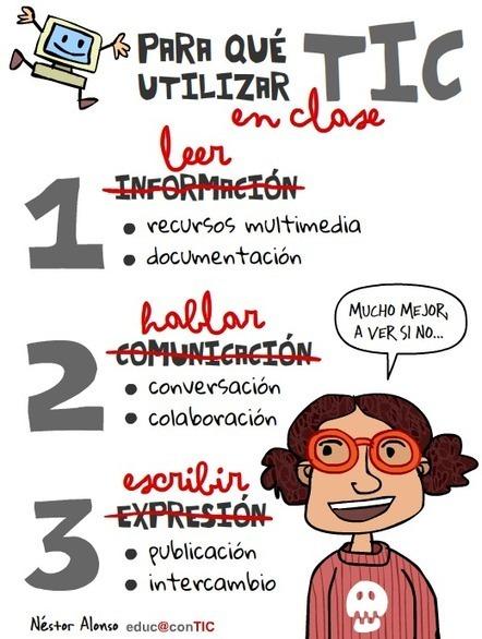 Para qué utilizar TIC | Nuevas tecnologías aplicadas a la educación | Educa con TIC | Aprendizaje-P2P | Scoop.it