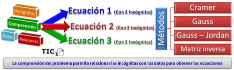 Educación Basada en Competencias: Rubric for Evaluating Word Problems. | Mathematics learning | Scoop.it