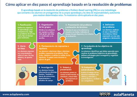 Cómo aplicar en diez pasos el aprendizaje basado en la resolución de problemas | aulaPlaneta | Recursos TIC para educación | Scoop.it