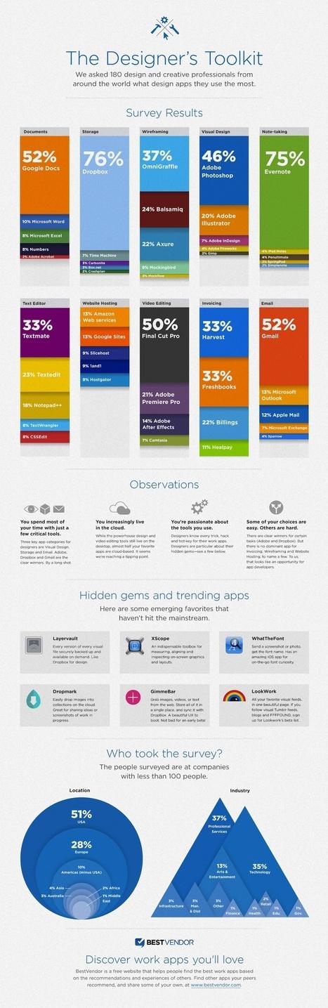 Les outils et les logiciels utilisés par les designers | Web Marketing Magazine | Scoop.it