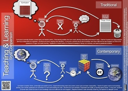 Teaching & Learning Style Comparison « rossparker.org | Wiki_Universe | Scoop.it