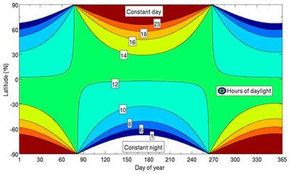 Las horas de luz solar, de un vistazo | Com.En.Zar - TV y Entretenimiento | Scoop.it