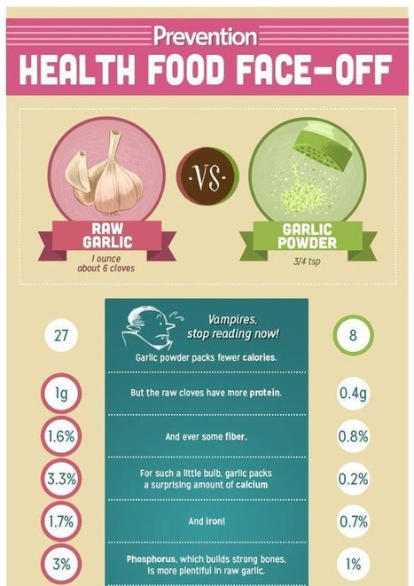 Which is Healthier: Raw Garlic vs Garlic Powder | FOOD? HEALTH? DISEASE? NATURAL CURES??? | Scoop.it