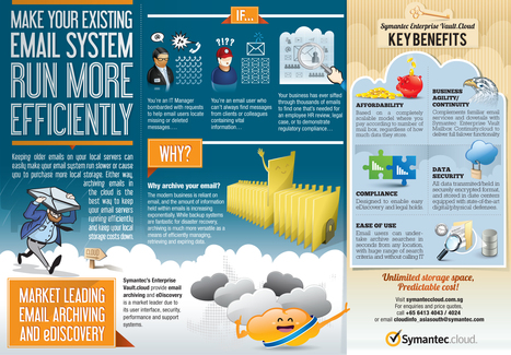 INFOGRAPHIC: Efficient Email System Management | Cloud Central | Scoop.it