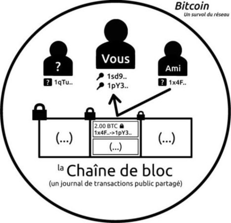 Bitcoin c'est quoi ? - Bitcoin | Bitcoins | Scoop.it