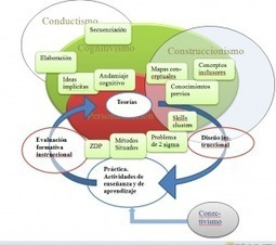 Analítica de aprendizaje (V): Teoría educativa y tecnología en el nuevo paradigma de la educación | RED | Todo-learning | Scoop.it