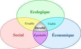 Sustainable development   Sustainable development   Scoop.it