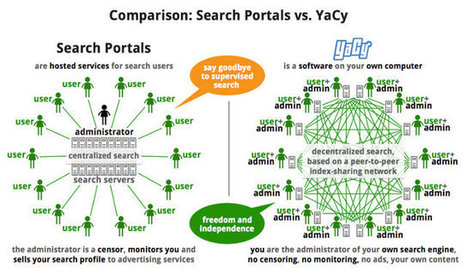 Yacy P2P Non-Tracking Search Engine and YaCyPi Linux Distribution for Raspberry Pi | Embedded Systems News | Scoop.it