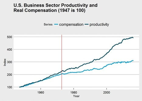Did Wages Detach from Productivity in 1973? An Investigation | R for Journalists | Scoop.it