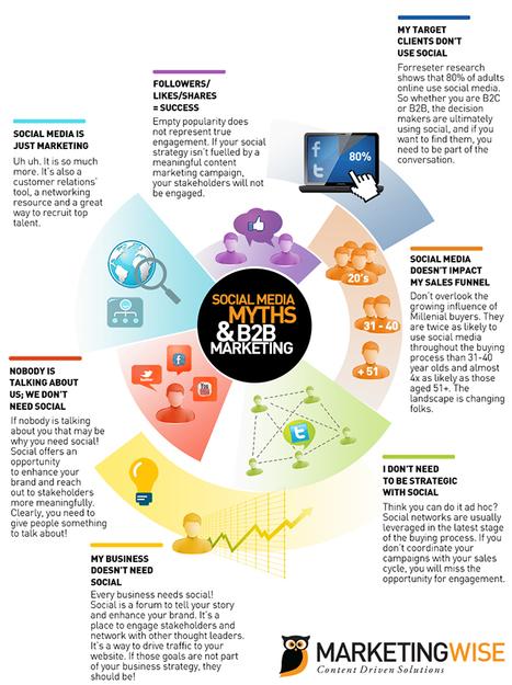 7 Social Media Myths & B2B Marketing   Terminal City   Scoop.it
