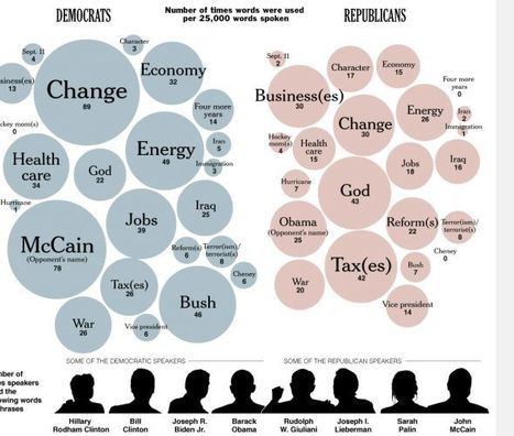 The Most Commonly Used Words in Politics | Visual.ly | Public Relations & Social Media Insight | Scoop.it