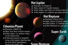 Planets Large and Small Populate Our Galaxy (Infographic) | Space Science-1 | Scoop.it