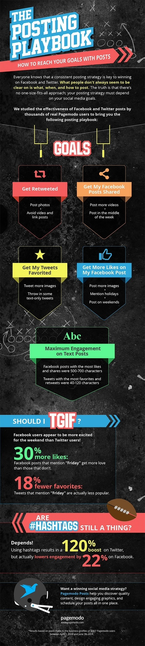 Social Media Basics: What, When and How to Post on Twitter and Facebook | MarketingHits | Scoop.it