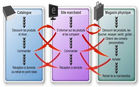 Stratégie Cross Canal : Économie numérique   cross canal   Scoop.it