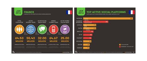 Culture RP » L'usage d'internet, du mobile et des réseaux sociaux dans 232 pays en 2016   E-tourisme et communication   Scoop.it