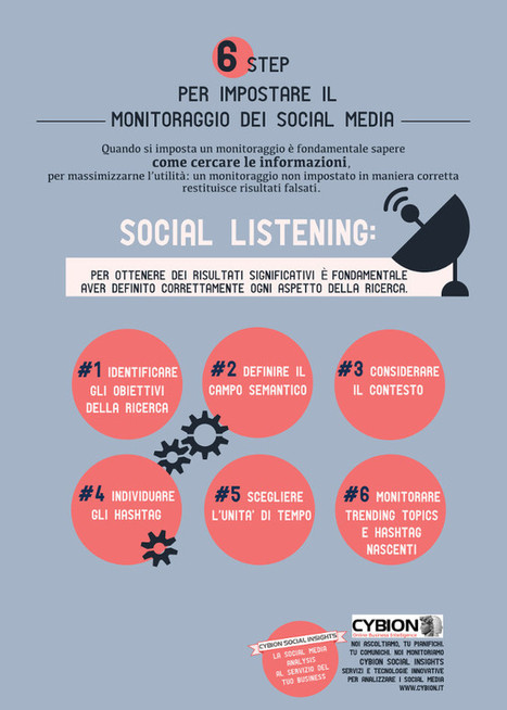 Come impostare un monitoraggio sui social media | Digital Marketing News & Trends... | Scoop.it