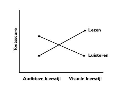 Onderwijskunde in Utrecht: Onderzoek: Onderwijs laten aansluiten bij leerstijlen van leerlingen niet effectief | Innovatieve eLearning | Scoop.it