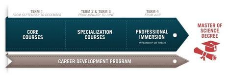 Master of Science in Digital Marketing - MSc degrees - business school | Digital Marketing | Scoop.it