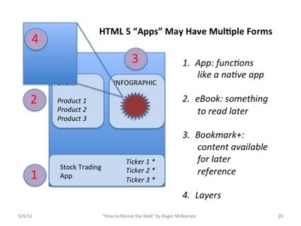 HTML 5: The Next Big Thing for Content | The Perfect Storm Team | Scoop.it