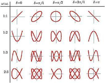 Las curvas de Lissajous » ChochitoPelao | ITBM SEMESTRE 1 QUIMICA | Scoop.it