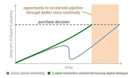 A 2-sided silver bullet for marketing and sales alignment? - Chief Marketing Technologist | Digital & eCommerce | Scoop.it