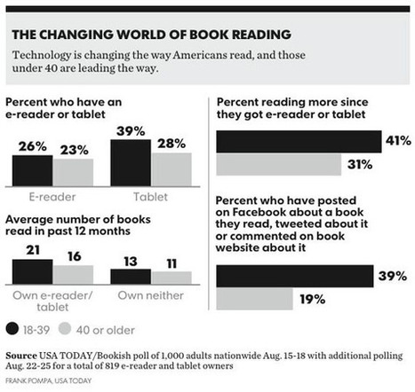 New E-books are changing reading habits – Stephen's Lighthouse | Litteris | Scoop.it