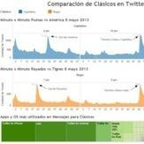 Comparación en Twitter de los Clásicos de ida en Liguilla del Torneo Clausura 2013 | DataVisual | Scoop.it