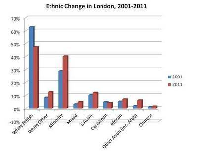 Changing Ethnic patterns in London | Geography Education | Scoop.it