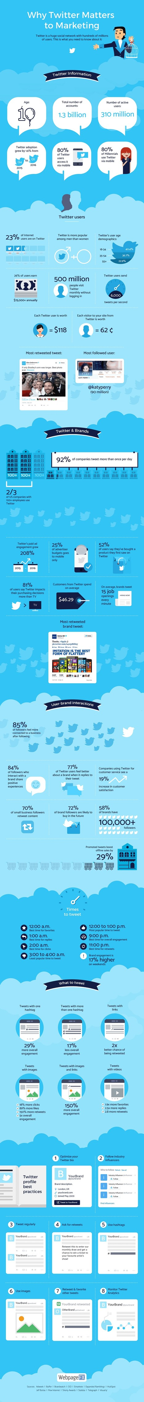 Why Twitter Matters to Marketing #Infographic | Mastering Facebook, Google+, Twitter | Scoop.it