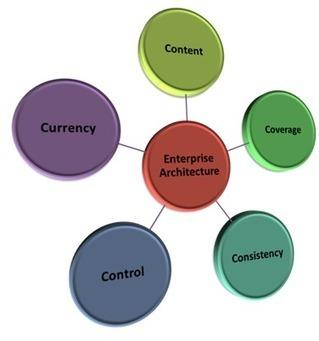 Five Cs of Enterprise Architecture | Sytems Thinking | Scoop.it