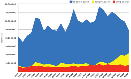 Search Traffic Drops 30%: Is Google Search Traffic Rapidly Fading? Check These Stats | Online Marketing Tools and Tips | Scoop.it