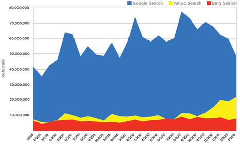 Search Traffic Drops 30%: Is Google Search Traffic Rapidly Fading? Check These Stats | Utilising Social Media | Scoop.it