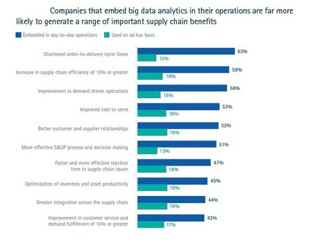 10 Ways Big Data Is Revolutionizing Supply Chain Management | Implications of Big Data | Scoop.it