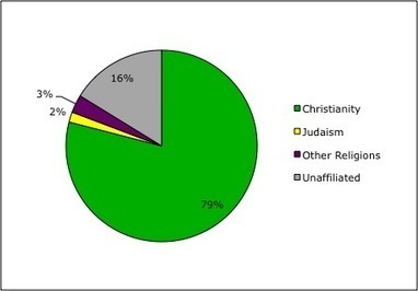 """World Religions: The U.S. Religious """"Pie"""" (Part One) 