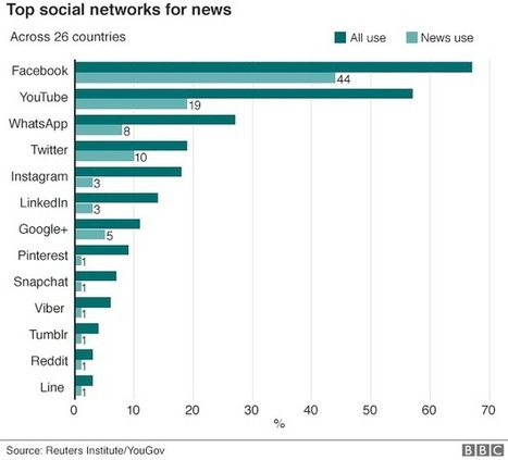 Social media 'outstrips TV' as news source for young people - BBC News | News for IELTS + Class Discussion | Scoop.it