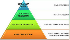 Business Intelligence y Arquitectura Empresarial | Arquitectura Empresarial | Scoop.it