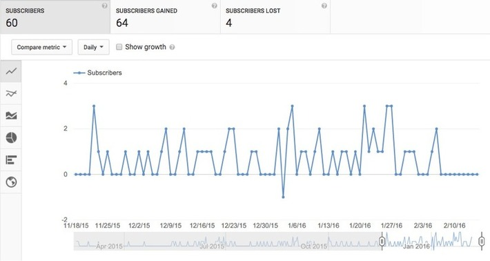 The Top 5 YouTube Analytics Every Marketer Should Know - by @DaneGolden Act-On Marketing Blog | YouTube Tips and Tutorials | Scoop.it