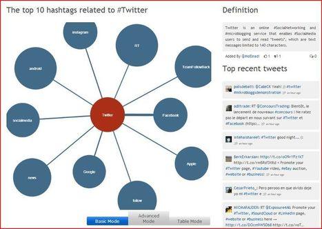 80 outils pour utiliser #twitter au mieux |Update | | Balises Infos | innovation, technologie, nouvelles idées | Scoop.it