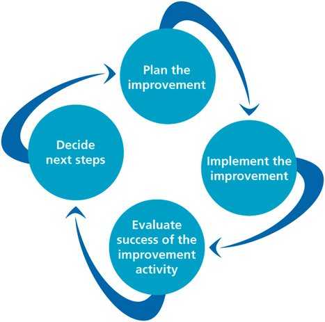 Continuous improvement | Aged Care Standards and Accreditation Agency | Continuous Improvement | Scoop.it