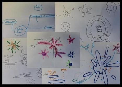 Carte conceptuelle et temps non-linéaire: carte conceptuelle du projet Archiver | Classemapping | Scoop.it